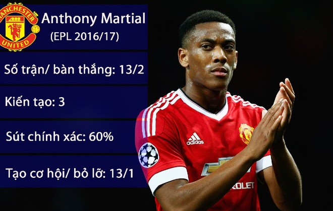 Martial to cao Mourinho muon day anh khoi Old Trafford hinh anh 1