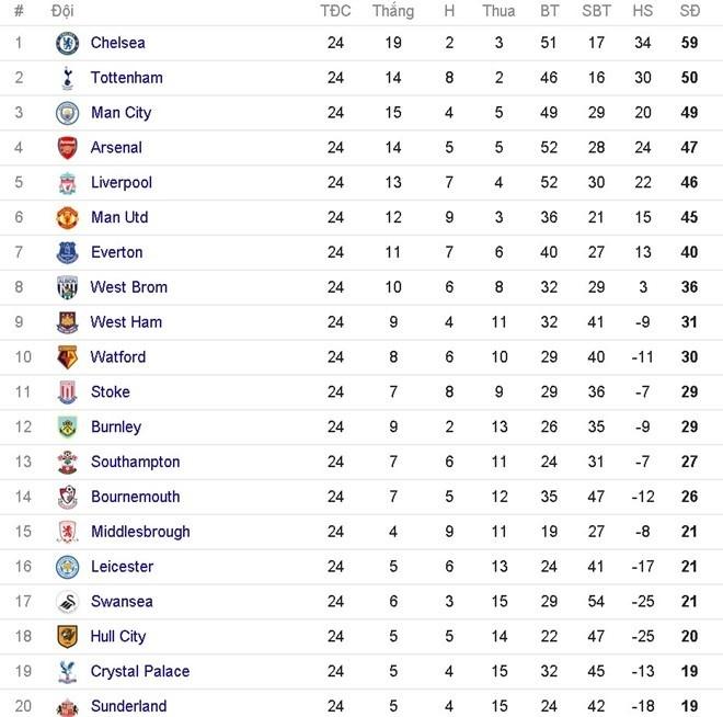 doi hinh te nhat vong 24 Premier League anh 14