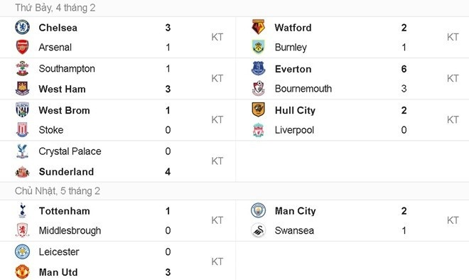 doi hinh te nhat vong 24 Premier League anh 13