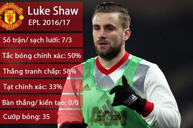 Mourinho muon doi Luke Shaw lay hau ve Tottenham anh 1