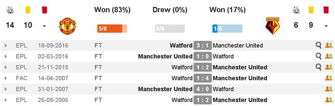 MU vs Watford (2-0): Martial ruc sang hinh anh 6