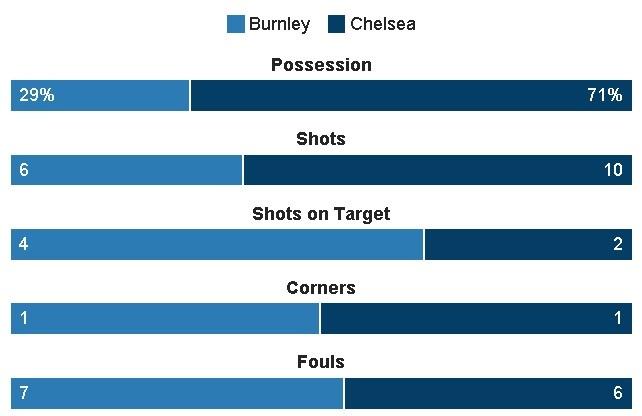 Burnley vs Chelsea (1-1): Chu nha qua cam hinh anh 23