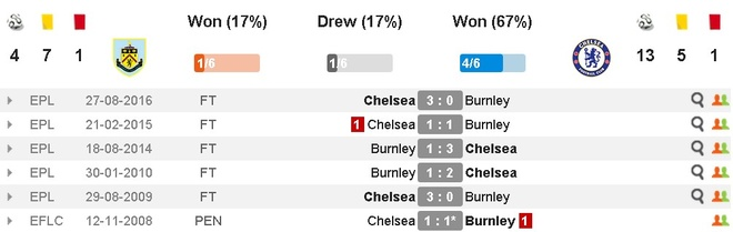 Burnley vs Chelsea (1-1): Chu nha qua cam hinh anh 4