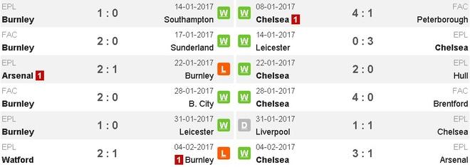Burnley vs Chelsea (1-1): Chu nha qua cam hinh anh 5