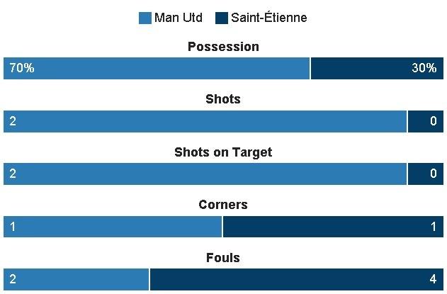MU 3-0 Saint Etienne: Hat-trick dau tien cua Ibra hinh anh 22