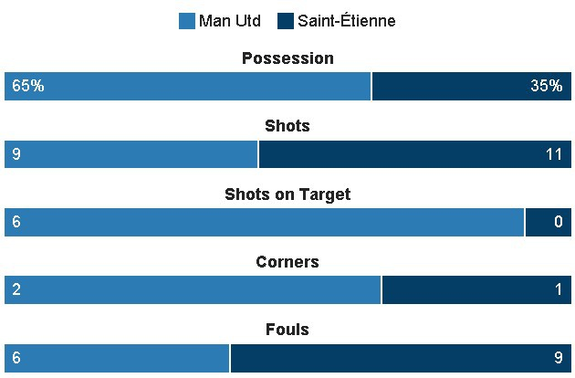 MU 3-0 Saint Etienne: Hat-trick dau tien cua Ibra hinh anh 26