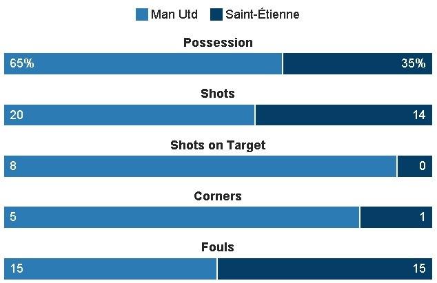 MU 3-0 Saint Etienne: Hat-trick dau tien cua Ibra hinh anh 29
