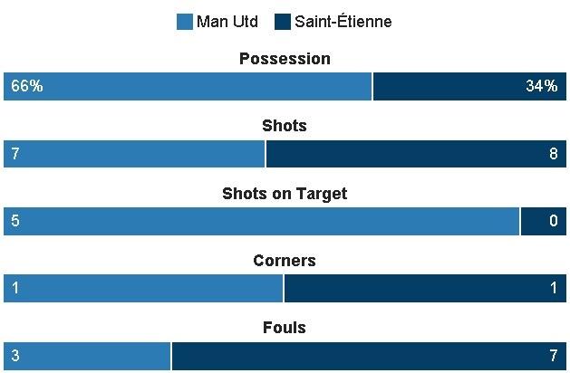 MU 3-0 Saint Etienne: Hat-trick dau tien cua Ibra hinh anh 25