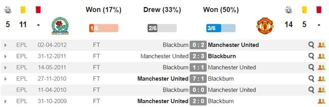 Blackburn 1-2 MU: Pogba - Ibra phoi hop ghi ban hinh anh 4