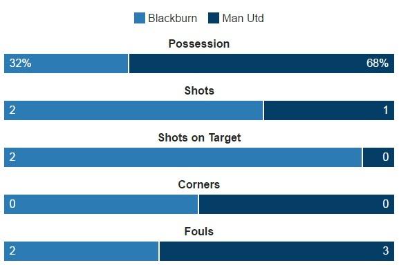 Blackburn 1-2 MU: Pogba - Ibra phoi hop ghi ban hinh anh 15