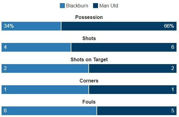 Blackburn 1-2 MU: Pogba - Ibra phoi hop ghi ban hinh anh 20