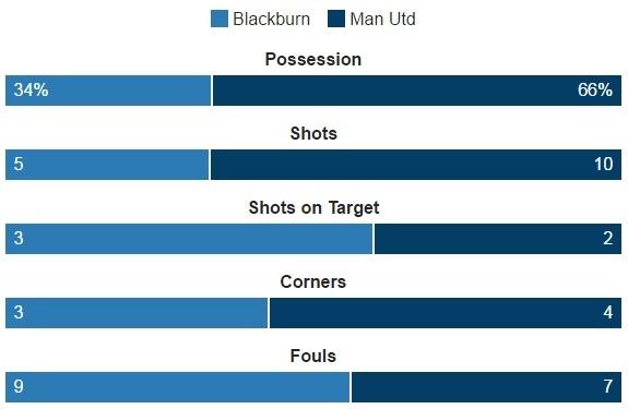 Blackburn 1-2 MU: Pogba - Ibra phoi hop ghi ban hinh anh 24