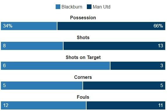 Blackburn 1-2 MU: Pogba - Ibra phoi hop ghi ban hinh anh 30