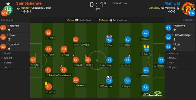 Saint Etienne vs MU (0-1): Eric Bailly nhan the do hinh anh 1