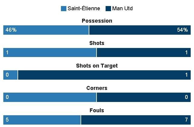 Saint Etienne vs MU (0-1): Eric Bailly nhan the do hinh anh 14