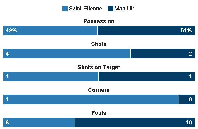 Saint Etienne vs MU (0-1): Eric Bailly nhan the do hinh anh 17