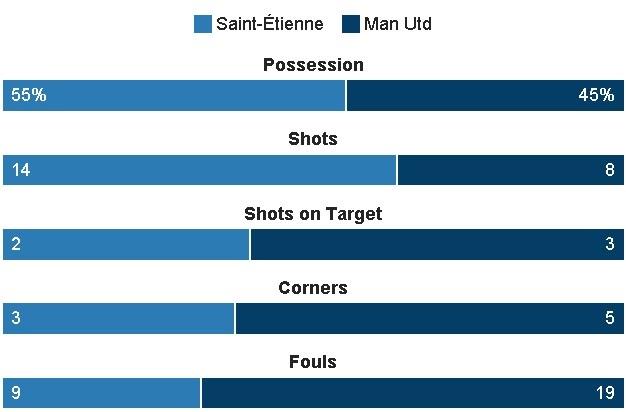 Saint Etienne vs MU (0-1): Eric Bailly nhan the do hinh anh 22