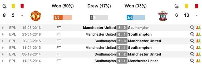 MU vs Southampton (3-2): 'Dang cuu the' Ibrahimovic hinh anh 6