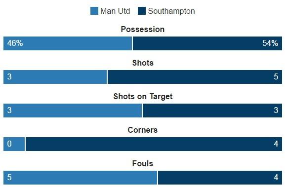 MU vs Southampton (3-2): 'Dang cuu the' Ibrahimovic hinh anh 29
