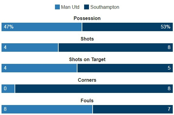MU vs Southampton (3-2): 'Dang cuu the' Ibrahimovic hinh anh 31