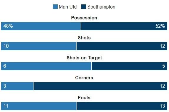 MU vs Southampton (3-2): 'Dang cuu the' Ibrahimovic hinh anh 37