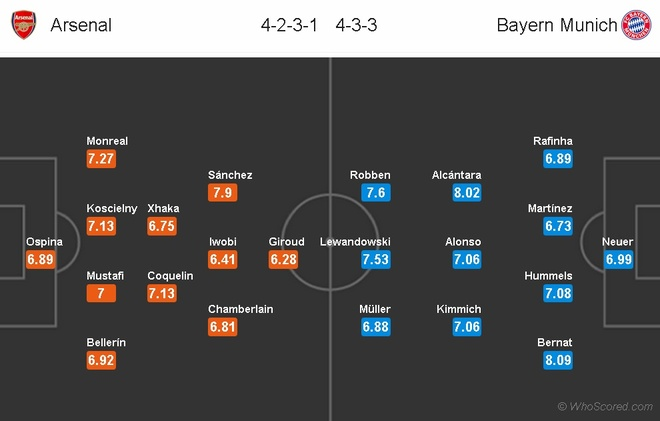 Dan sao Bayern san sang du dai tiec tan cong o Emirates hinh anh 11