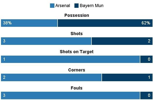 Koscielny nhan the do, Arsenal thua Bayern 2-10 sau 2 luot tran hinh anh 17