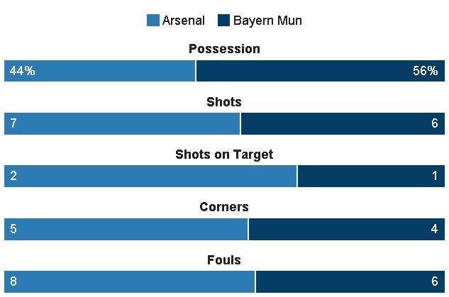 Koscielny nhan the do, Arsenal thua Bayern 2-10 sau 2 luot tran hinh anh 21