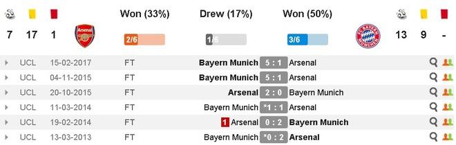 Koscielny nhan the do, Arsenal thua Bayern 2-10 sau 2 luot tran hinh anh 3