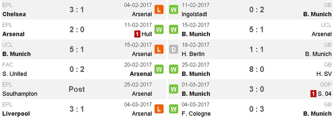 Koscielny nhan the do, Arsenal thua Bayern 2-10 sau 2 luot tran hinh anh 4