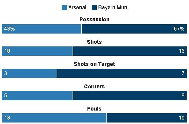 Koscielny nhan the do, Arsenal thua Bayern 2-10 sau 2 luot tran hinh anh 27