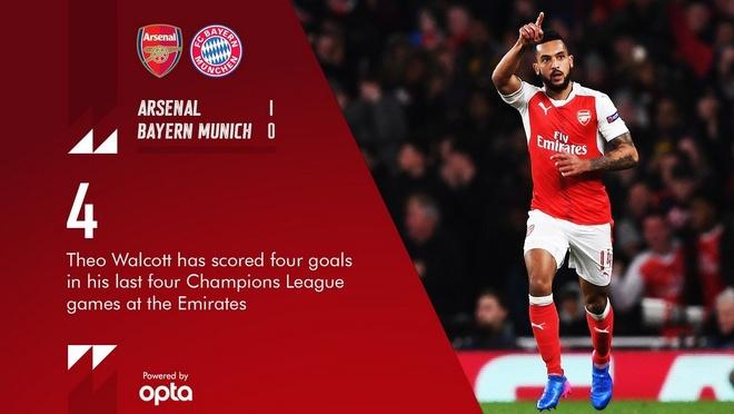 Koscielny nhan the do, Arsenal thua Bayern 2-10 sau 2 luot tran hinh anh 22