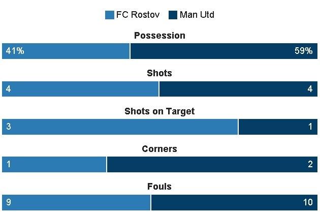 truc tiep Cup c2 MU vs Rostov anh 17
