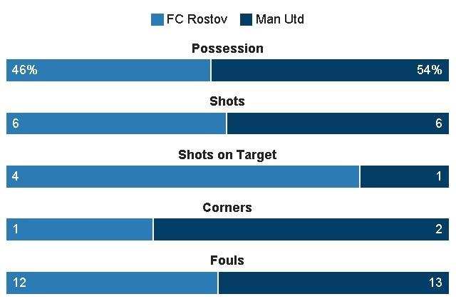 truc tiep Cup c2 MU vs Rostov anh 18