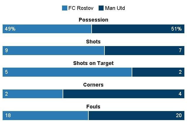 truc tiep Cup c2 MU vs Rostov anh 20