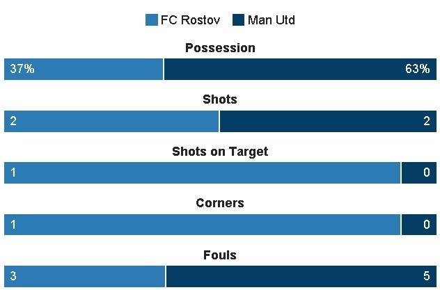 truc tiep Cup c2 MU vs Rostov anh 15