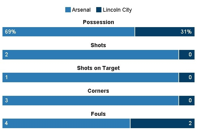 truc tiep arsenal vs lincoln anh 15