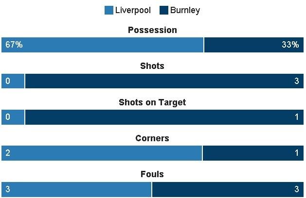 Liverpool vs Burnley (2-1): Emre Can sut xa dang cap hinh anh 14