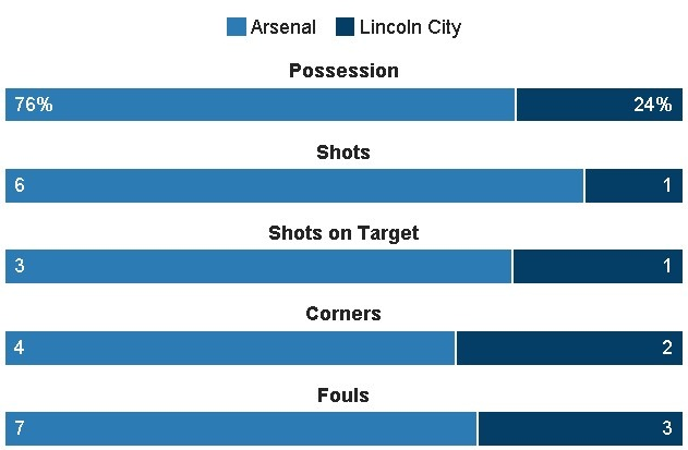 truc tiep arsenal vs lincoln anh 18