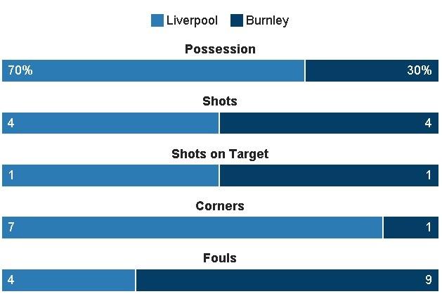 Liverpool vs Burnley (2-1): Emre Can sut xa dang cap hinh anh 18