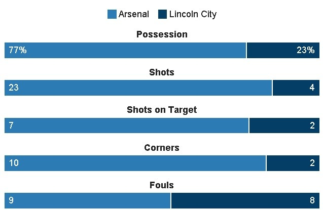 truc tiep arsenal vs lincoln anh 20