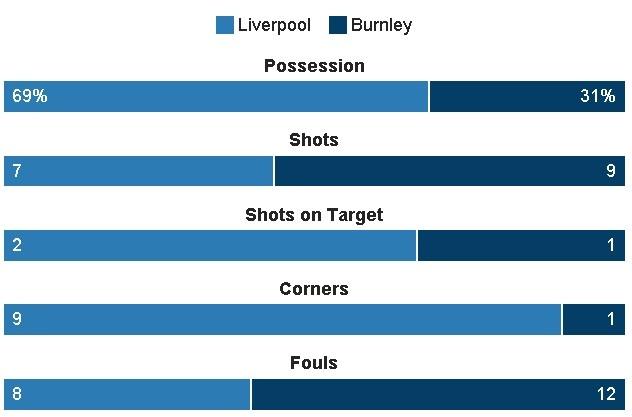 Liverpool vs Burnley (2-1): Emre Can sut xa dang cap hinh anh 21