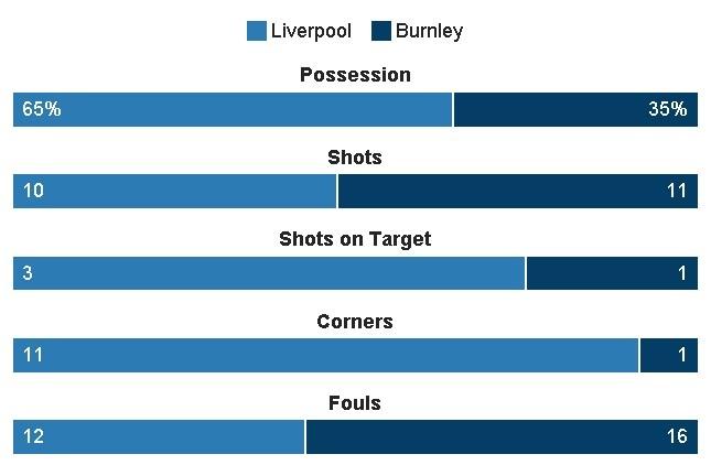 Liverpool vs Burnley (2-1): Emre Can sut xa dang cap hinh anh 24