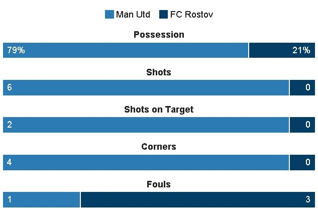 truc tiep bong da MU vs Rostov anh 15