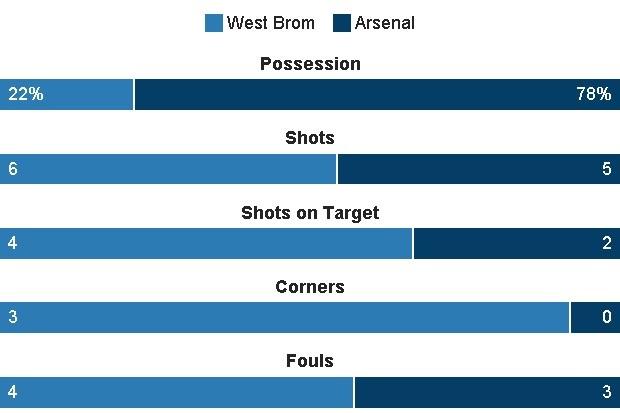 truc tiep bong da Arsenal vs West Brom anh 21