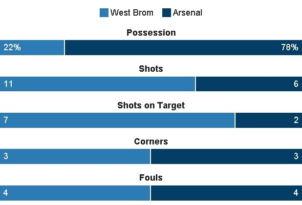 truc tiep bong da Arsenal vs West Brom anh 26