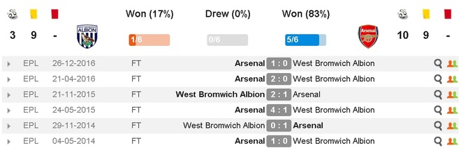 truc tiep bong da Arsenal vs West Brom anh 4