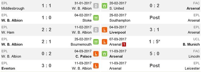 West Brom vs Arsenal (3-1): Ac mong bong bong hinh anh 5
