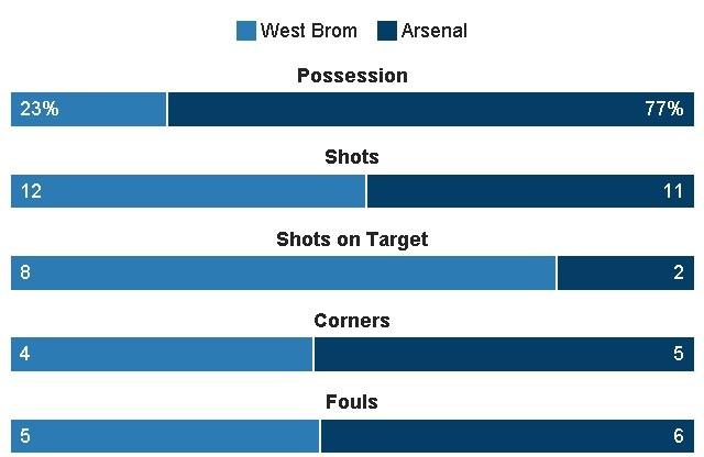 truc tiep bong da Arsenal vs West Brom anh 30