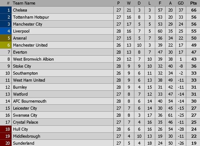 West Brom vs Arsenal (3-1): Ac mong bong bong hinh anh 1